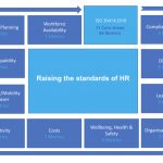 ISO 30414 – Human Capital Reporting